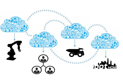 工业4.0-生产方式与商业模式